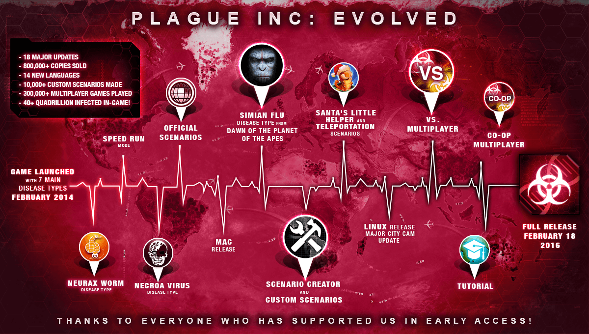 plague inc evolved how to win